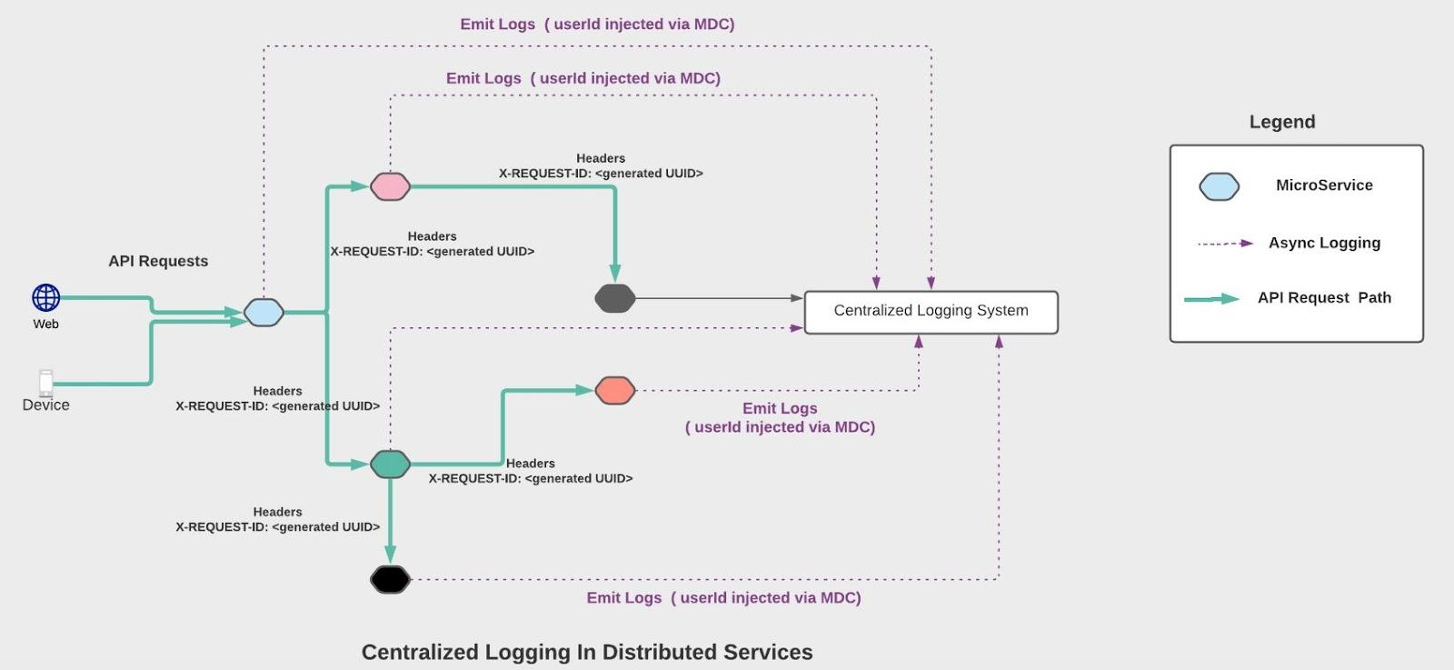 Figure 1. Centralized logging.