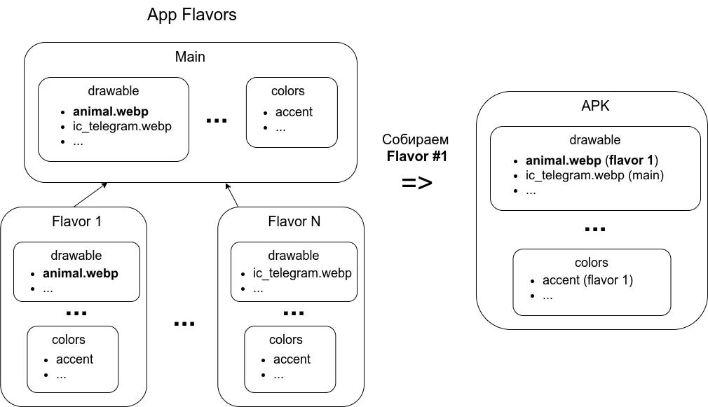 Слева — ресурсы по flavor; справа — итоговый APK.