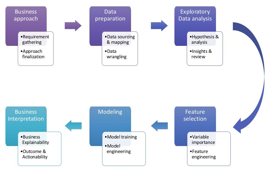 Жизненный цикл проекта Data Science