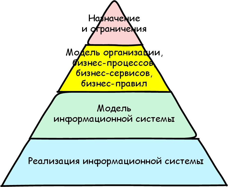 Краеугольный камень анализа. Часть 1