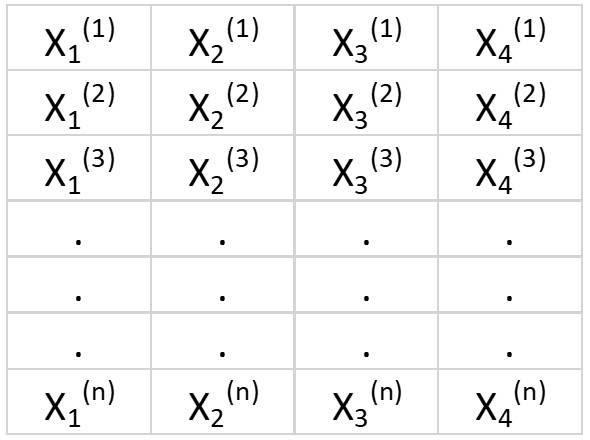 Таблица 2. Матрица признаков с 4 переменными и n наблюдениями