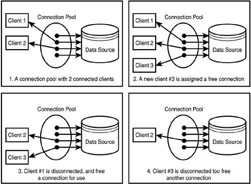 Пример работы connection pool