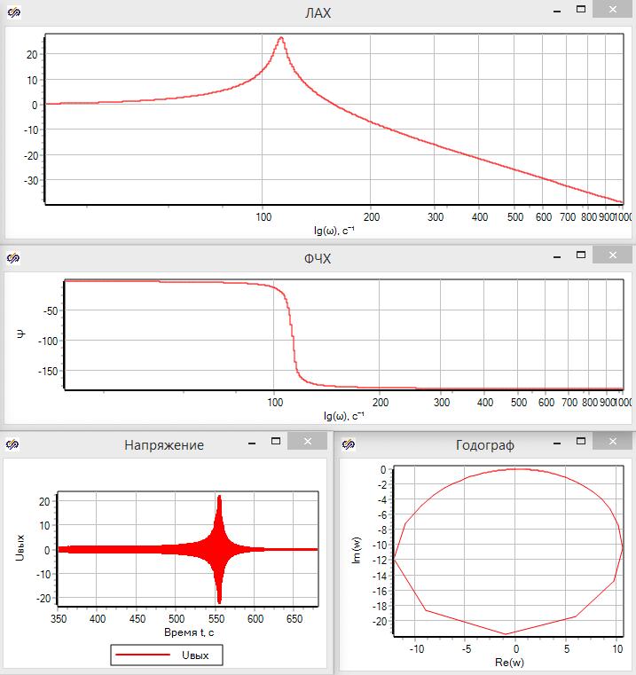 Рисунок 3.5.19 Результаты гармонического анализа.