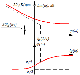 Рисунок 3.9.4 ЛАХ и ЛФЧХ изодромного звена