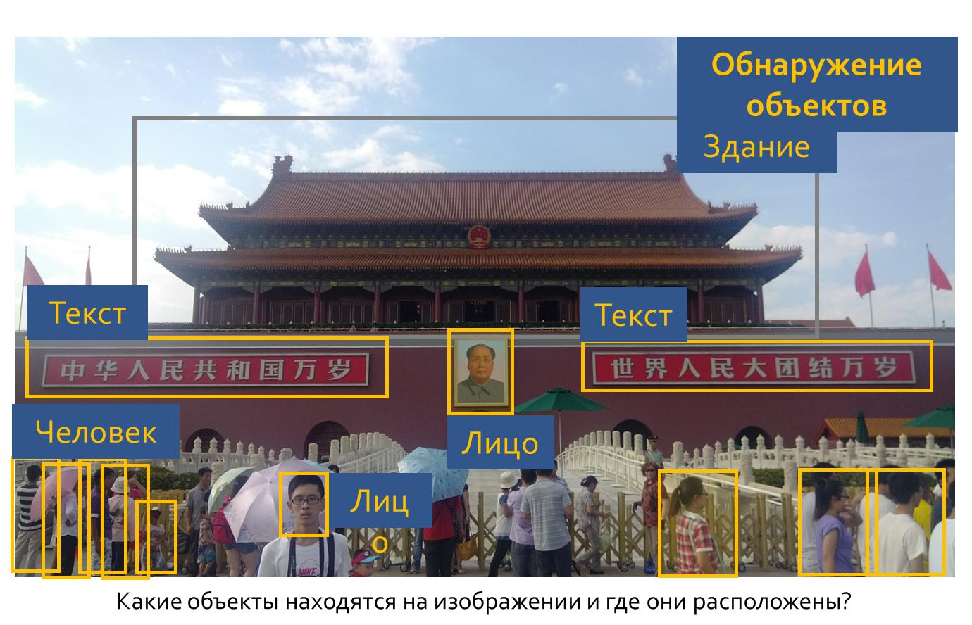 Пример обнаружения объектов на фото