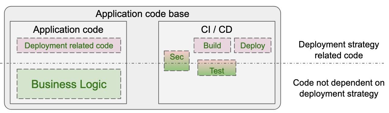 Разделение обязанностей между частями кодовой базы современного приложения