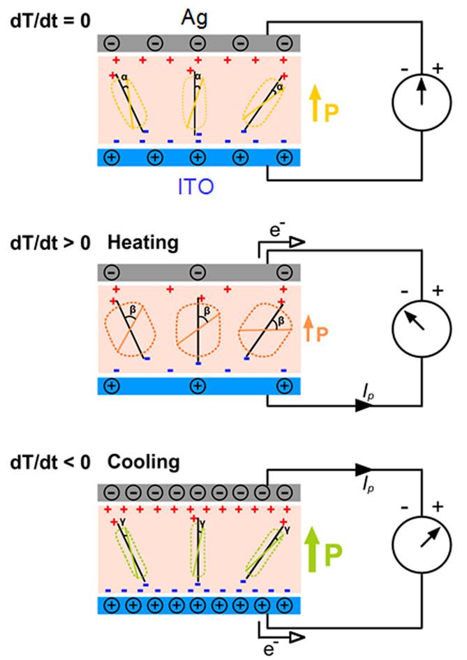 Схема работы пироэлектрика: Ag — серебро, ITO - Оксид индия-олова. Углы на схеме обозначают градусы, в рамках которых будет колебаться диполь под действием температуры.