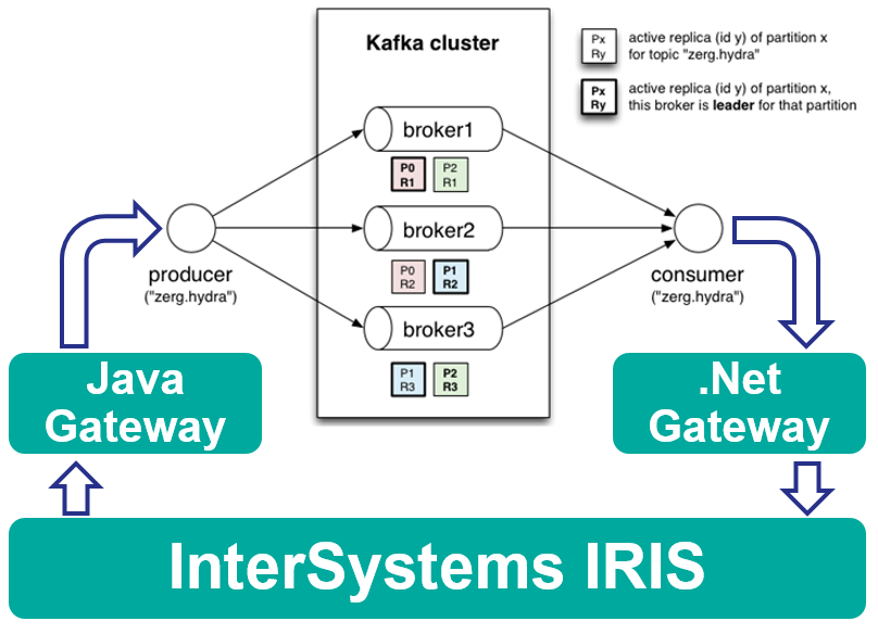 Перевод Шлюзы Java.Net в интеграционных продукциях InterSystems IRIS