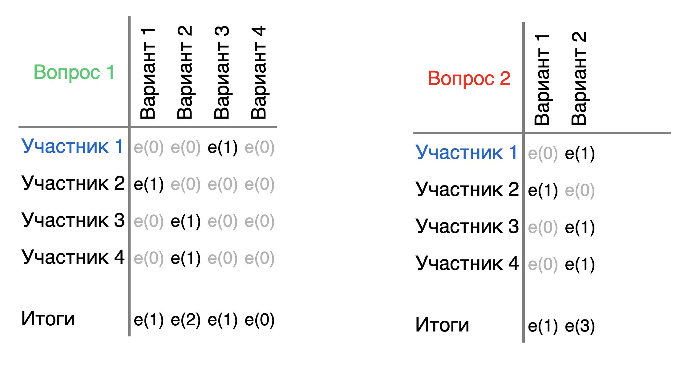 Подсчет результатов в зашифрованном виде