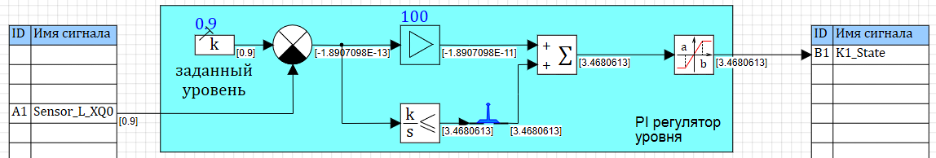 Рисунок 3.9.17 Стационар при пропорционально - интегрирующем регуляторе