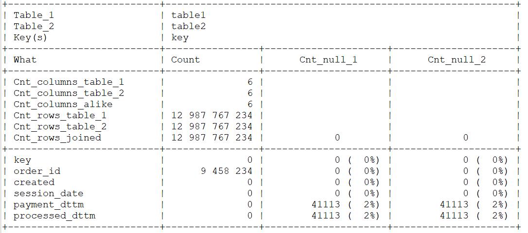 Пример результата функции compare()