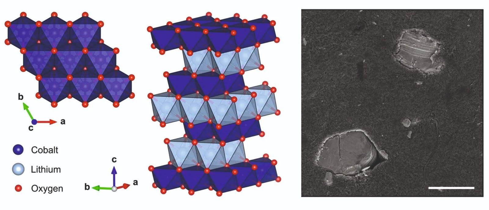 Кристаллическая решётка LCO и его частицы в электроде. Источник: Nature (2021). DOI: 10.1038/s41586-021-03584-2