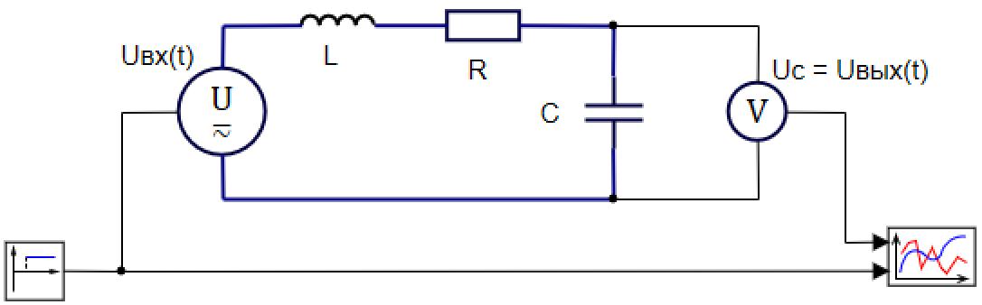 Рисунок 3.5.1 Модель электического колебательного контура