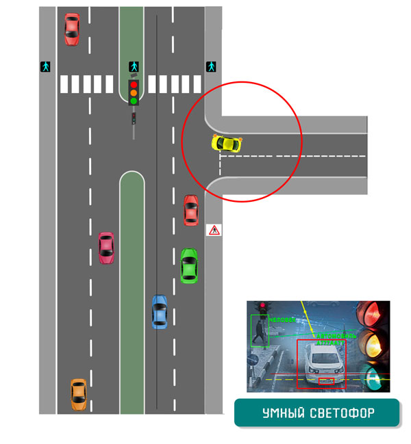Адаптивный светофор. Прилегающая к трассе второстепенная дорога.