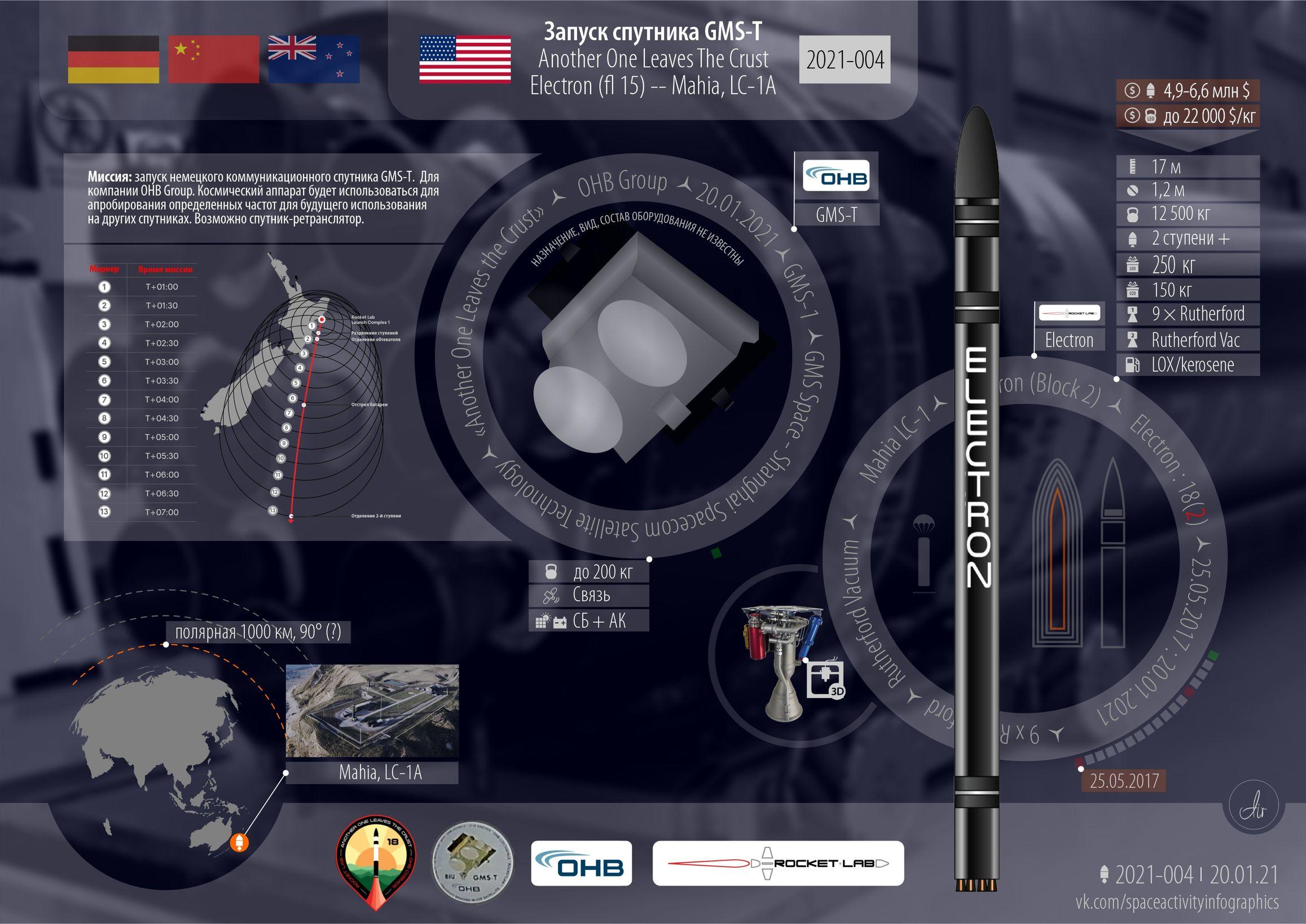 Инфографика текущего запуска Electron/GMS-T.
