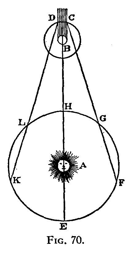 Рисунок из статьи Рёмера. Рёмер наблюдал затмения в точках E. K. L. H, G, F