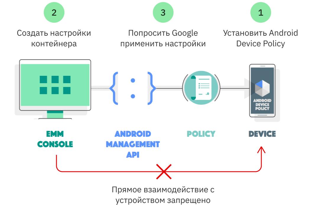 Источник: https://developers.google.com/android/management/introduction