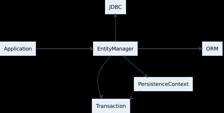 Упрощённая модель работы Hibernate