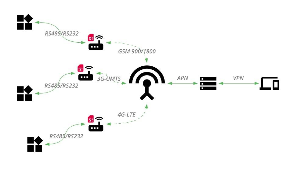 Рис. №2. Система передачи данных