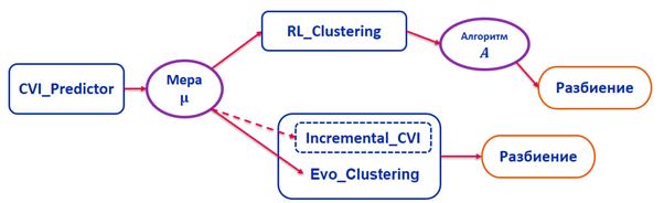 Схема описания работы программного комплекса.
