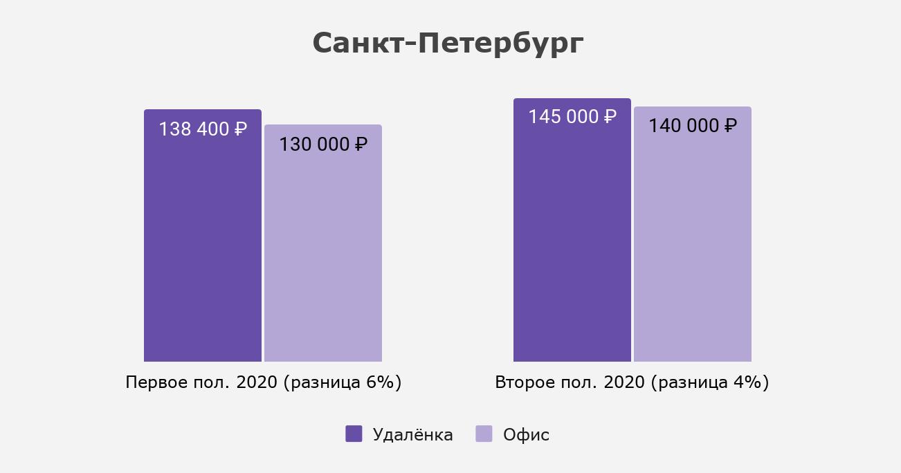 Как изменился разрыв между удалёнкой и офисом в Санкт-Петербурге