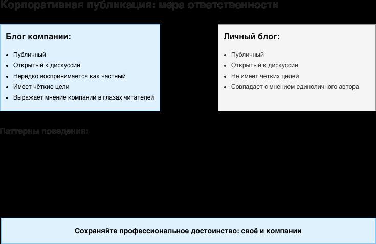 Разница между личным и корпоративным аккаунтом