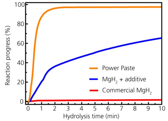 Рис. 6: Динамика реакции чистого гидрида магния, гидрида магния + добавка соли металла и POWERPASTE