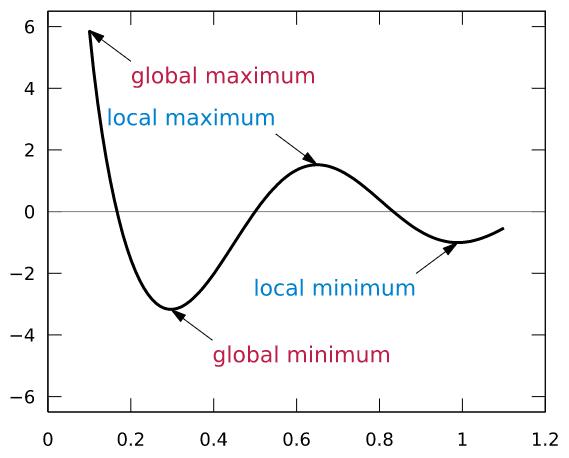 Локальный минимум и глобальный минимум