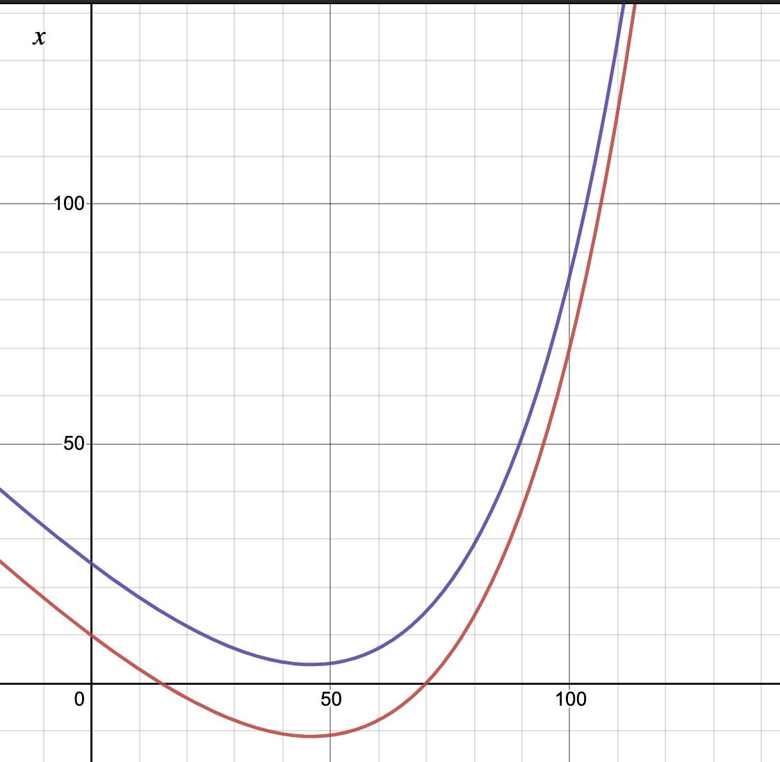 Функция x(t) имеет минимум и нам нужно, чтобы этот минимум был выше оси абсцисс (фиолетовая кривая)