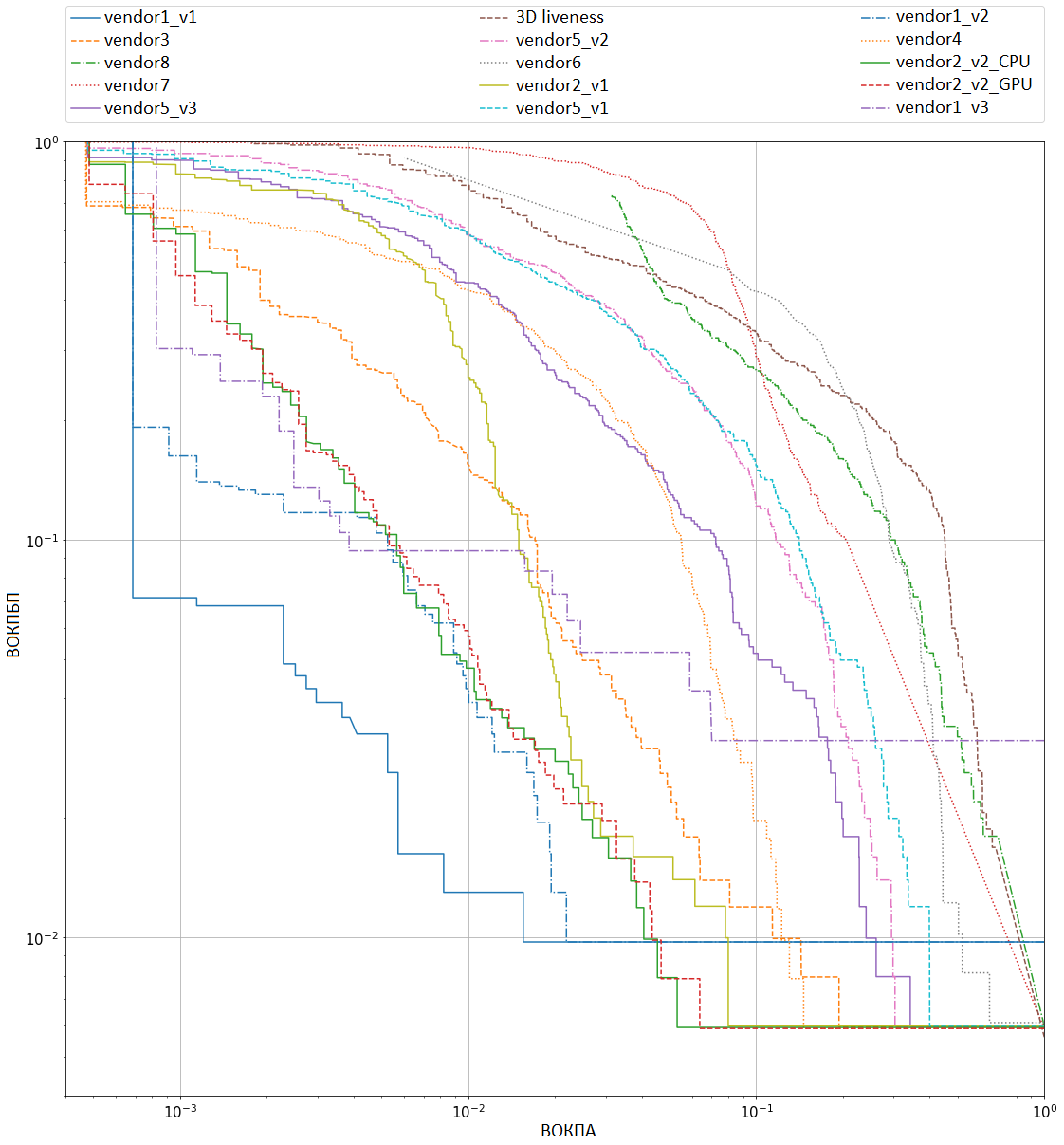Рисунок 1 – кривые компромиссного определения ошибки при предъявлении атак всех типов (print + replay + mask)