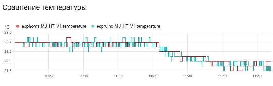 Раньше я их слушал на esp32 через esphome. Небольшое сравнение получаемых данных с одного термометра.