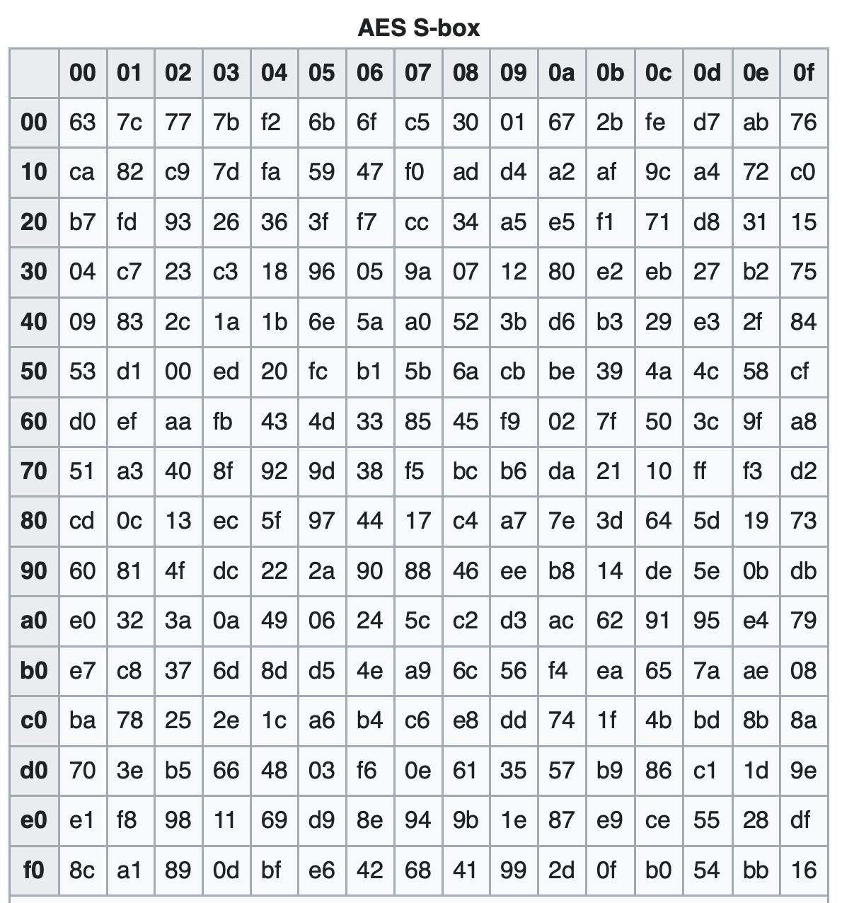 Так выглядит S-блок для алгоритма шифрования Rijndael, основы стандарта AES