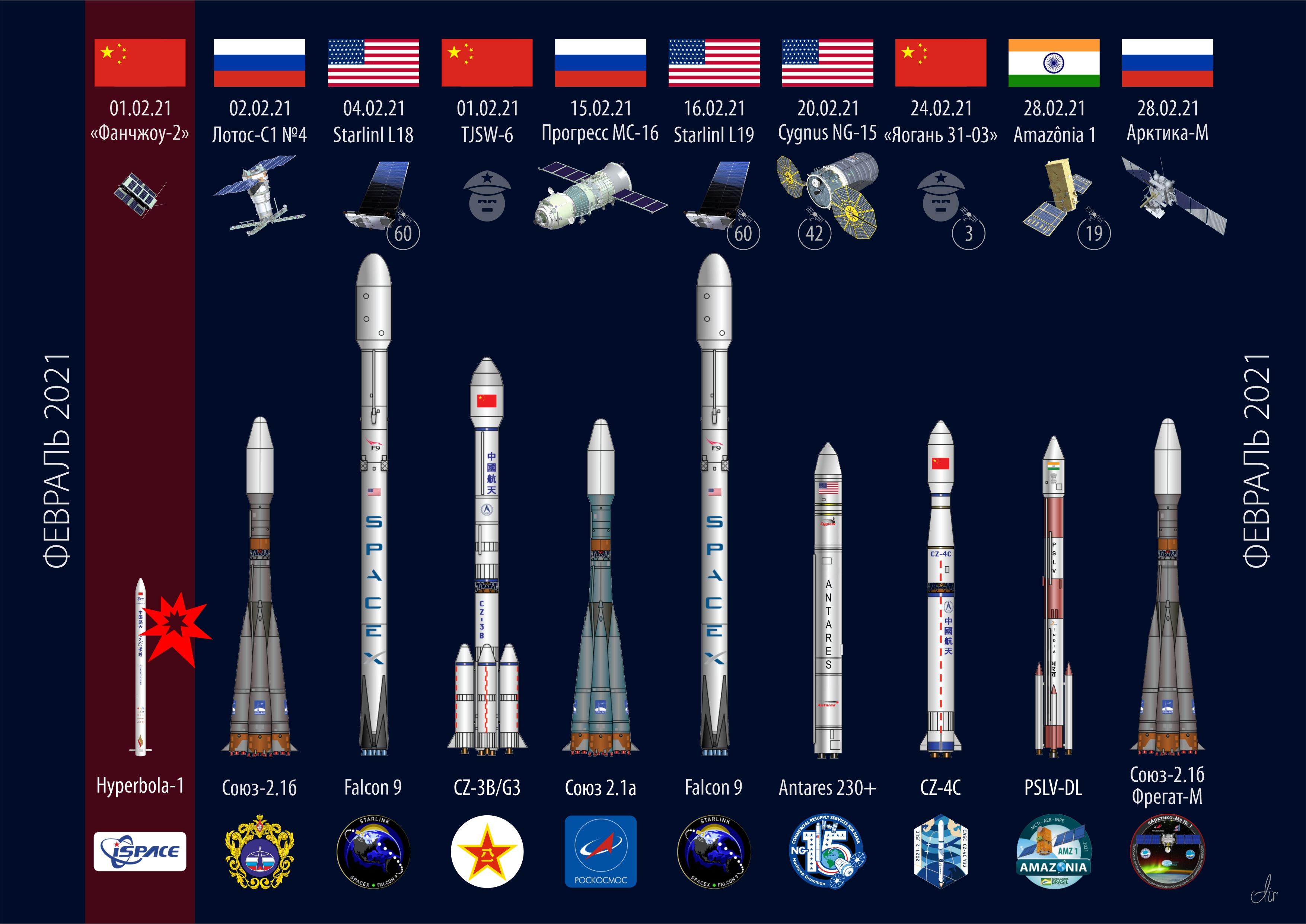 10 орбитальный запусков за февраль 2021 год.