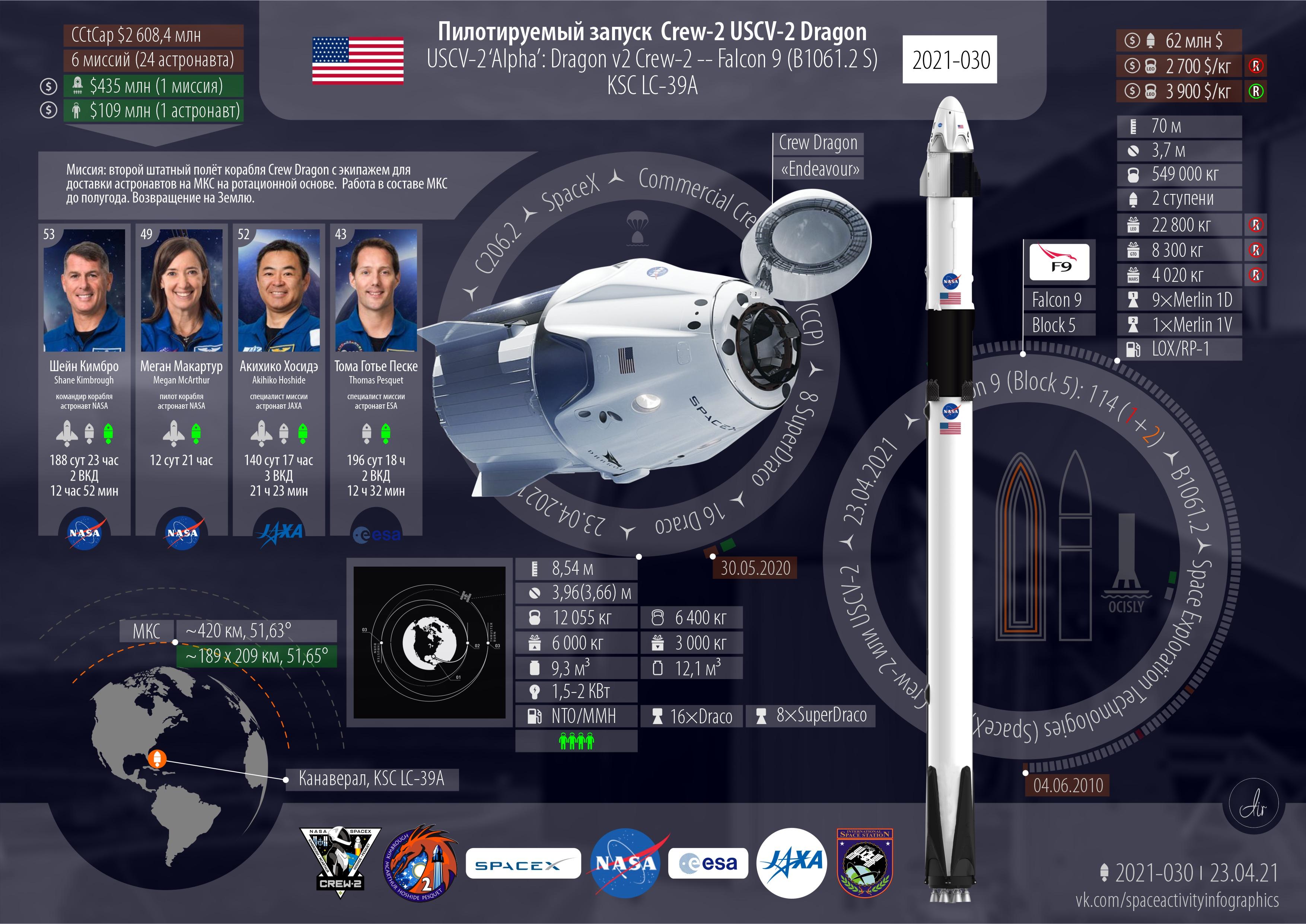 Инфографика текущего запуска Falcon 9 / Crew -2.