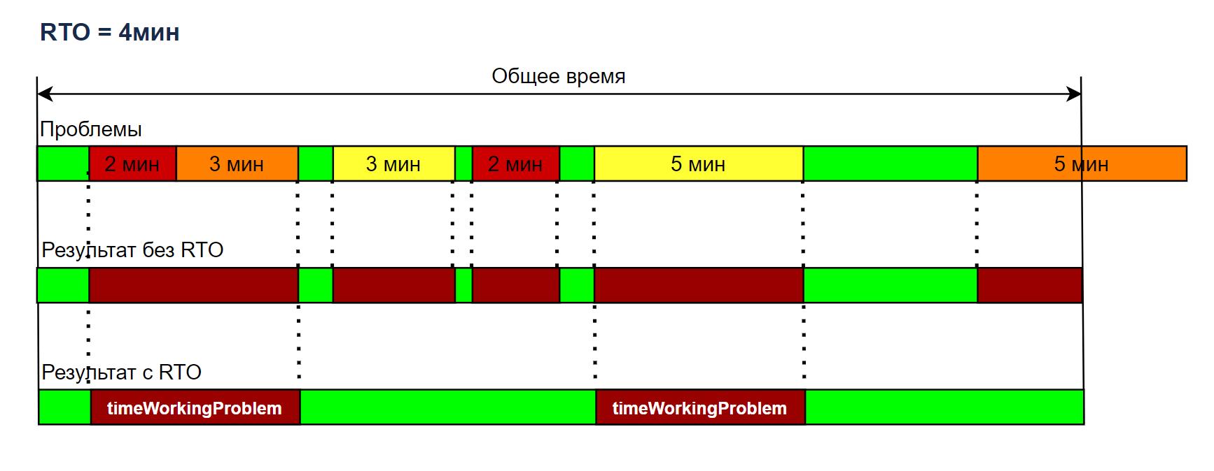 Рис. 2 Пример влияния RTO на расчет функции fProblem(t)
