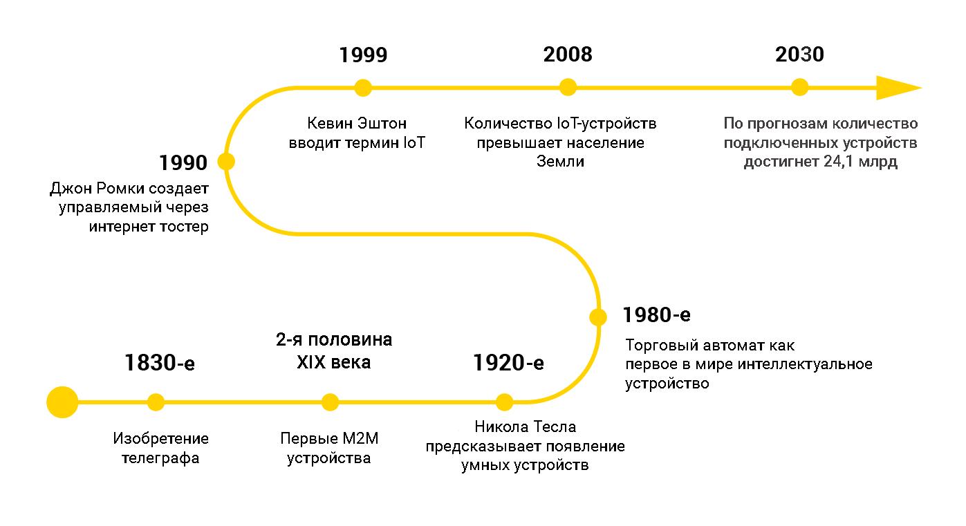 История развития IoT. Источник изображения: https://www.avsystem.com/blog/what-is-internet-of-things-explanation/