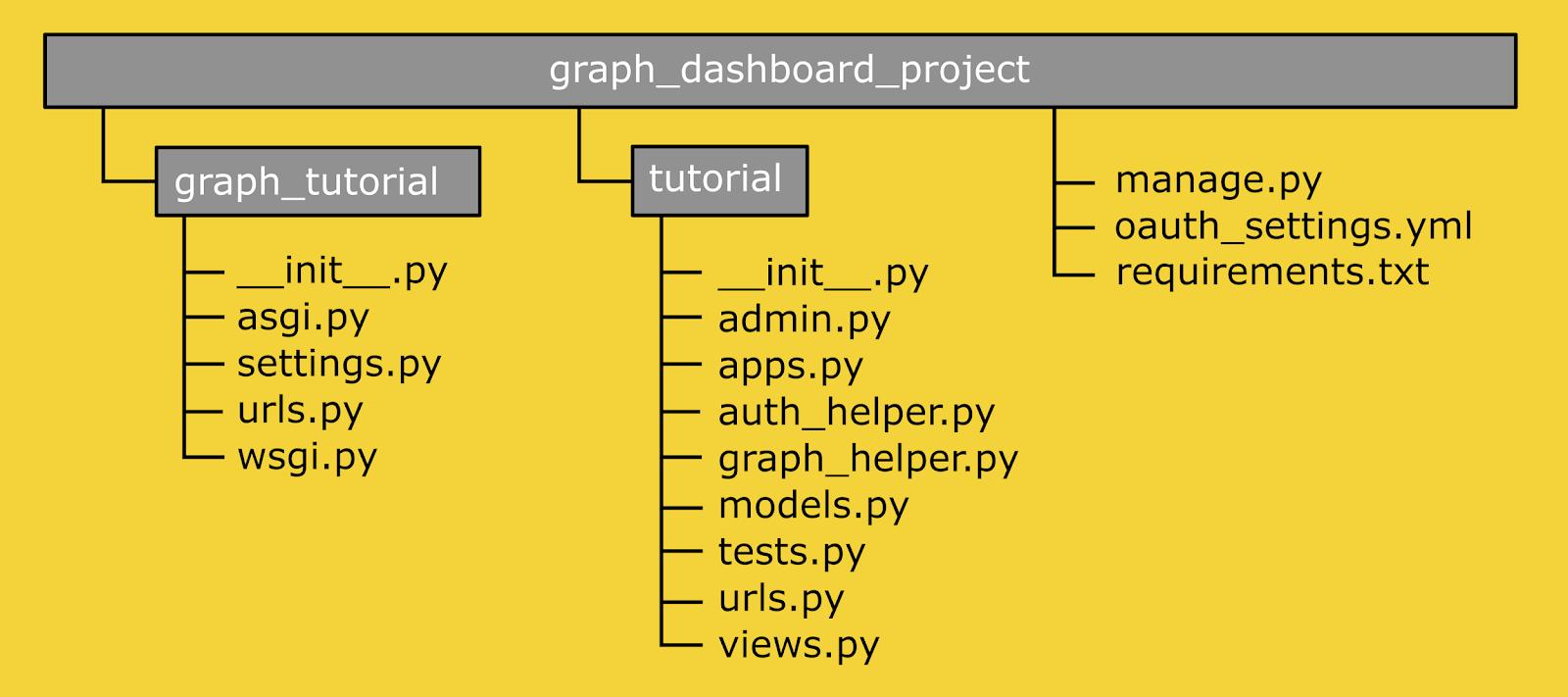 Структура проекта.
