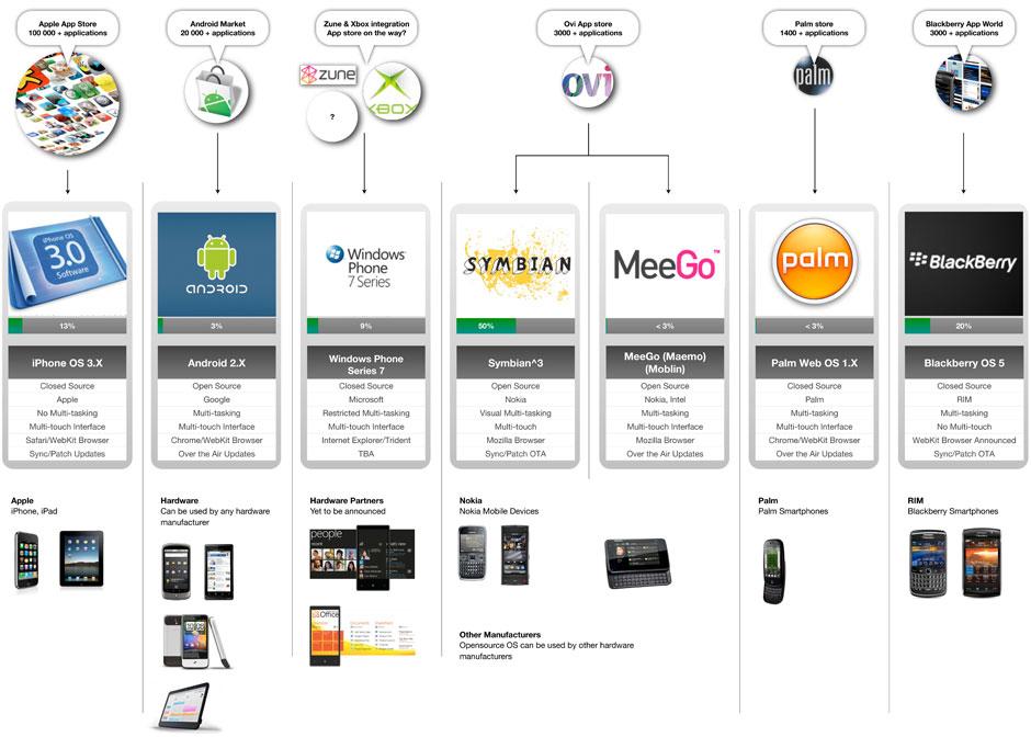 Своевременная ставка корпораций Apple и Google на развитие своих магазинов во многом определила современное состояние рынка мобильных ОС