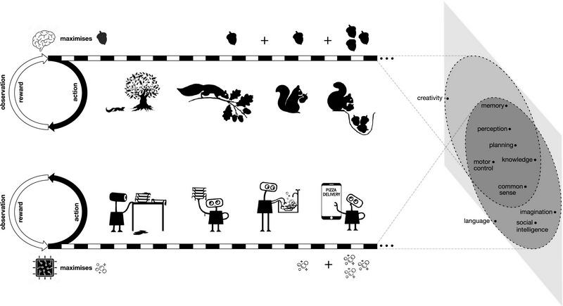 Иллюстрация потребности в минимизации голода / www.sciencedirect.com