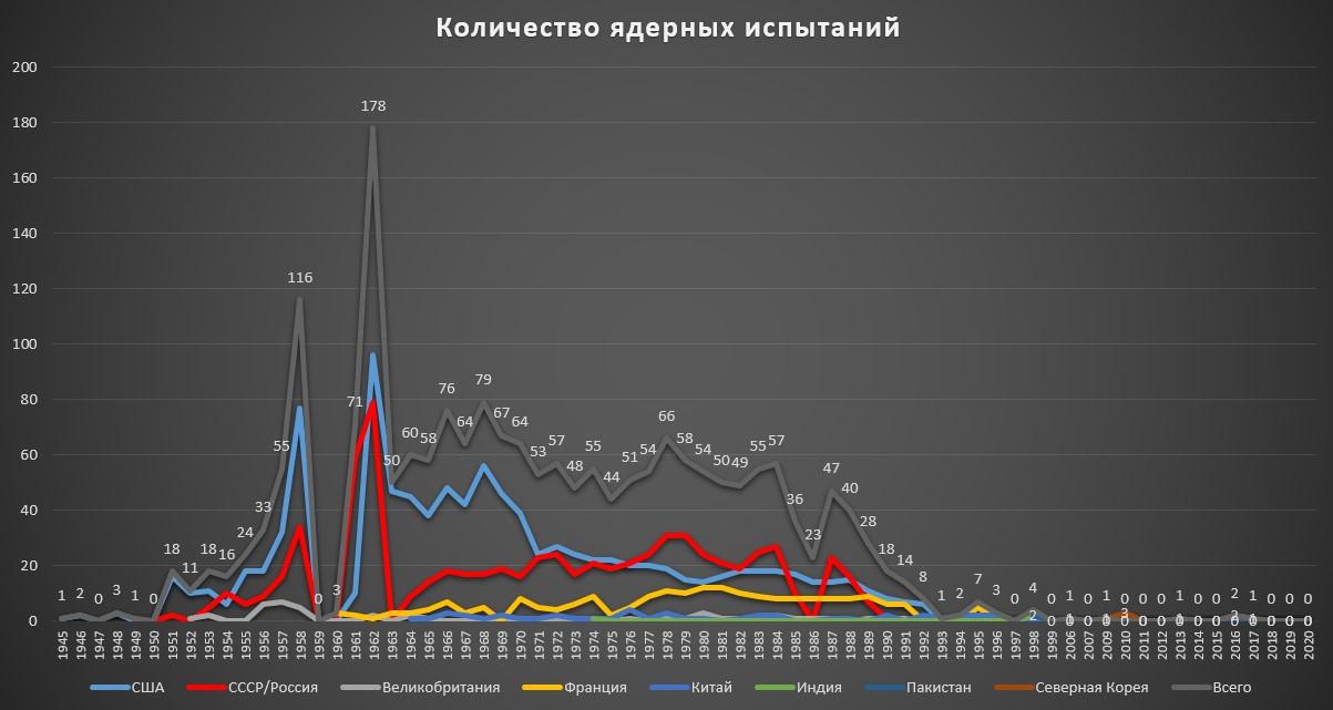 Испытания ядерного оружия по годам. Диаграмма автора по данным Arms Control Association