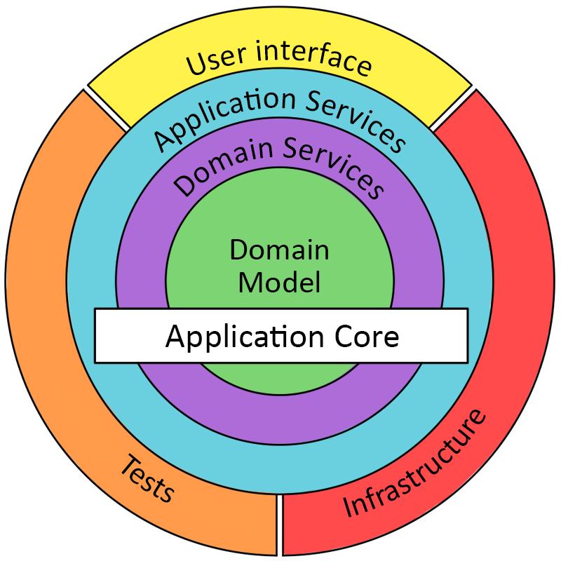 теория и практика в рамках ASP.Net Core 5 / Хабр
