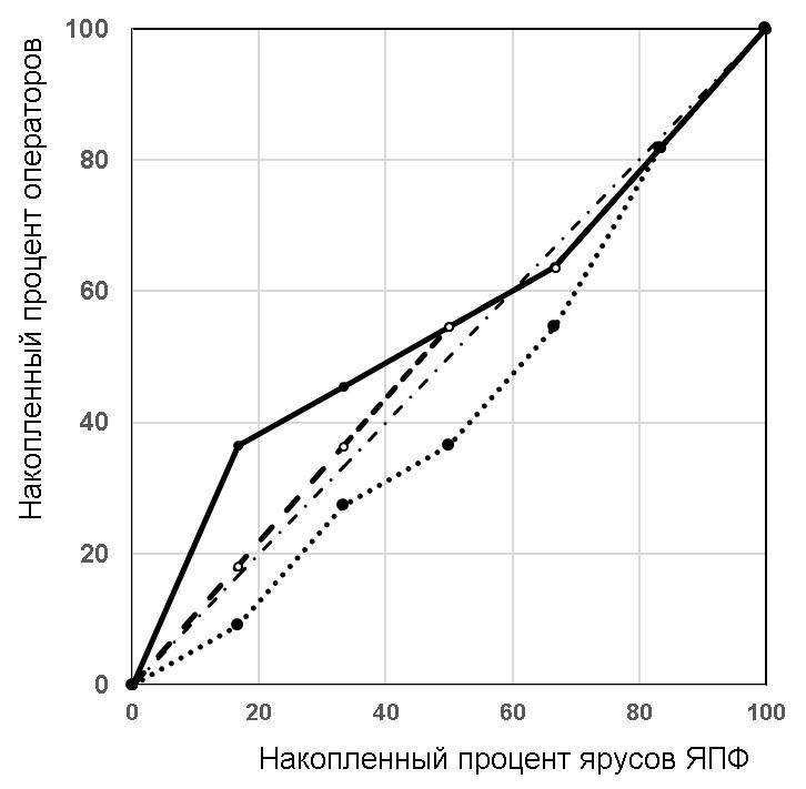 Параллелизм и плотность кода / Хабр