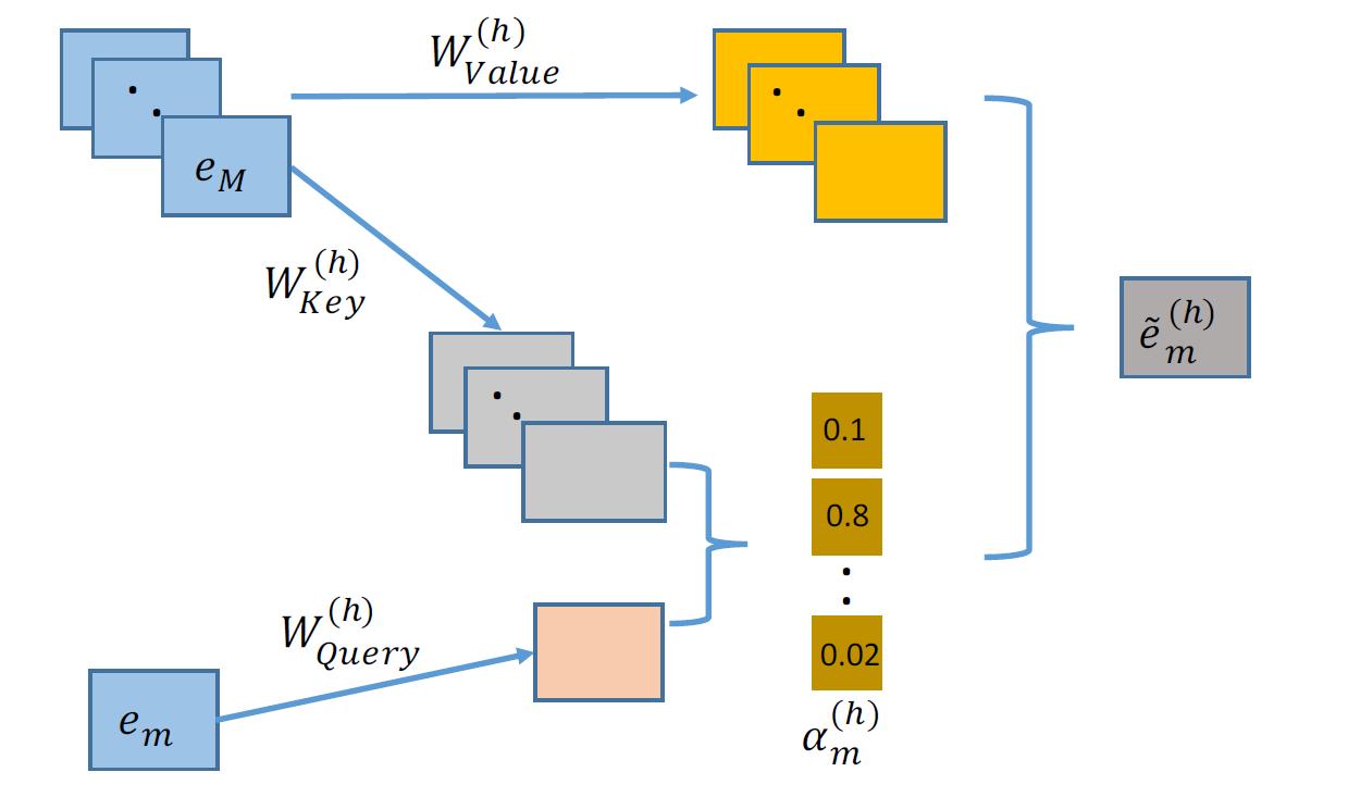 Рисунок 3: Архитектура взаимодействующего уровня. Комбинаторные свойства обусловлены весами внимания, т.е. α (h) m.
