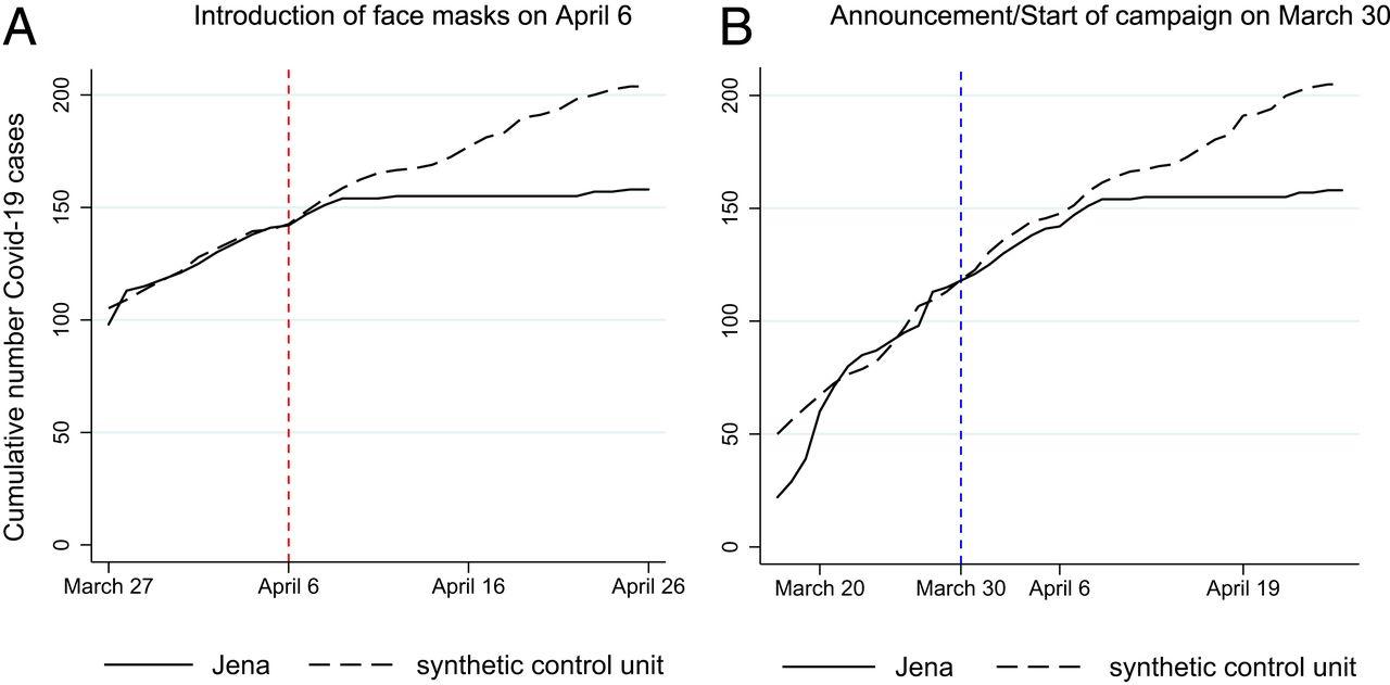 """График количества случаев Covid–19 в городе Йена, где кампания по продвижению масок началась 30 марта, а обязательными маски стали 6 апреля. Пунктирной линией показана """"синтетическая контрольная группа"""", рассчитанная на основании данных других городов, где такие меры в это время не вводились."""