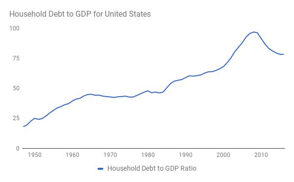 Отношение совокупного долга домохозяйств к ВВП в США