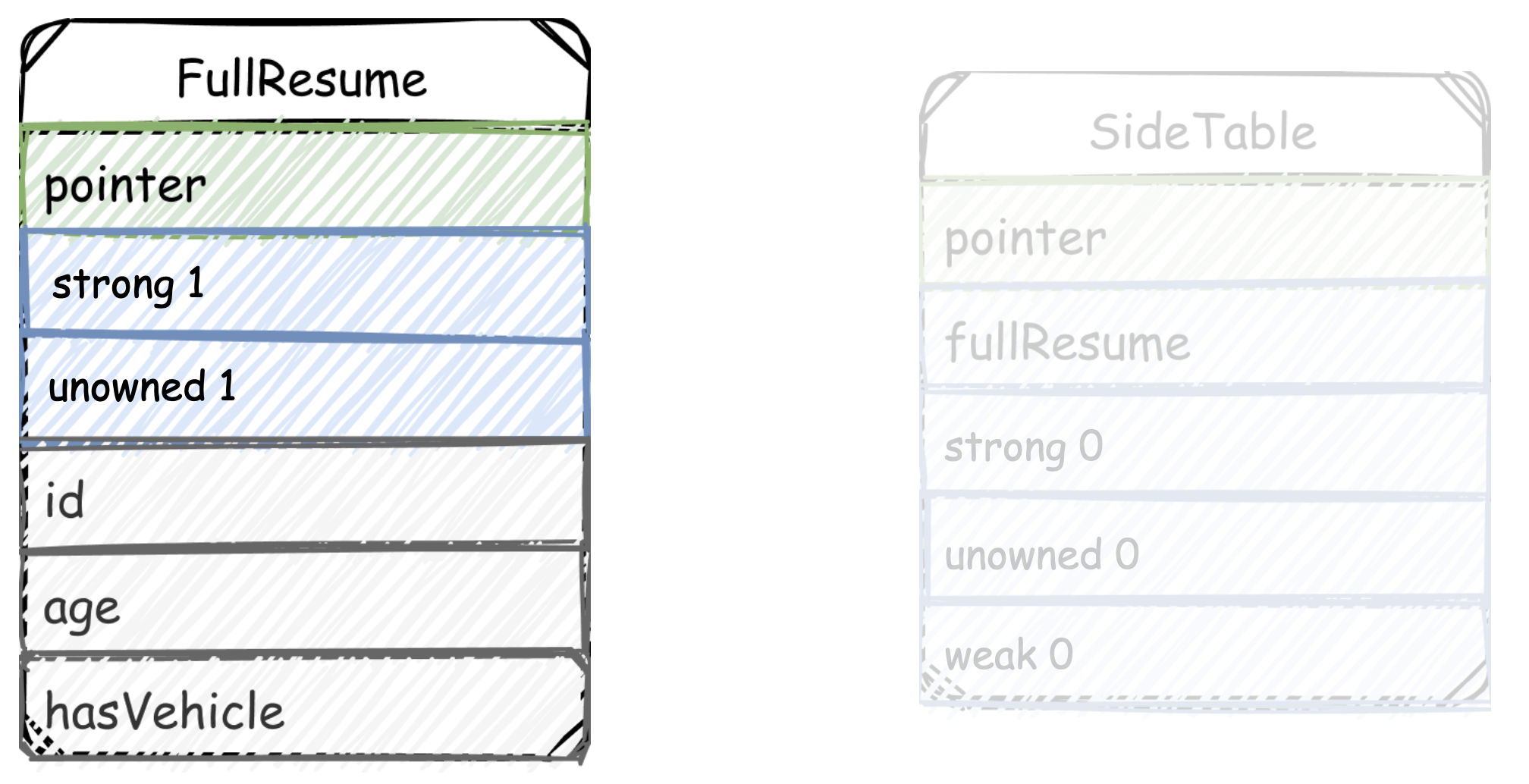 До создания боковой таблицы