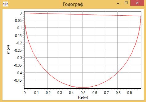 Рисунок 3.3.10  Годограф модели камеры смешения в виде «Инерционного звена первого порядка».