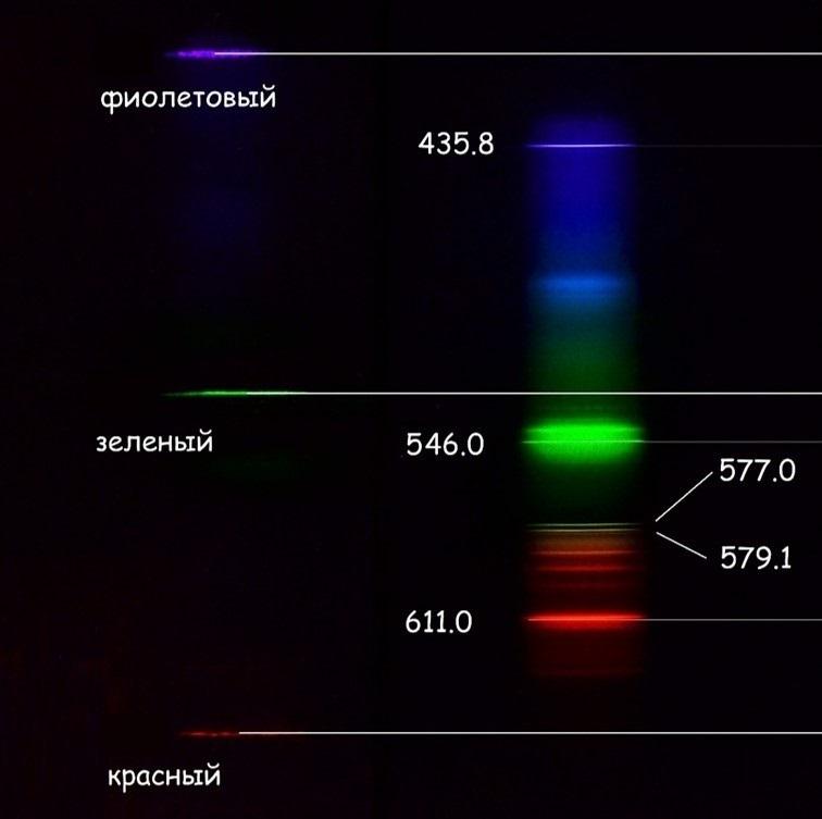 Спектр от трех лазеров с длинами волн 405 нм, 532 нм и 650 нм