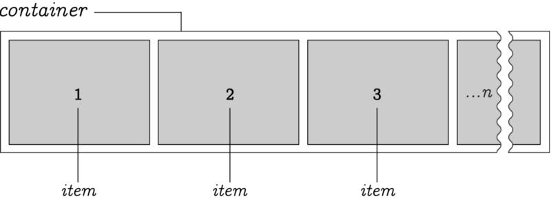 :У нас есть произвольное n-количество элементов, расположенных в контейнере. По умолчанию элементы растягиваются слева направо. Однако направление можно изменить.