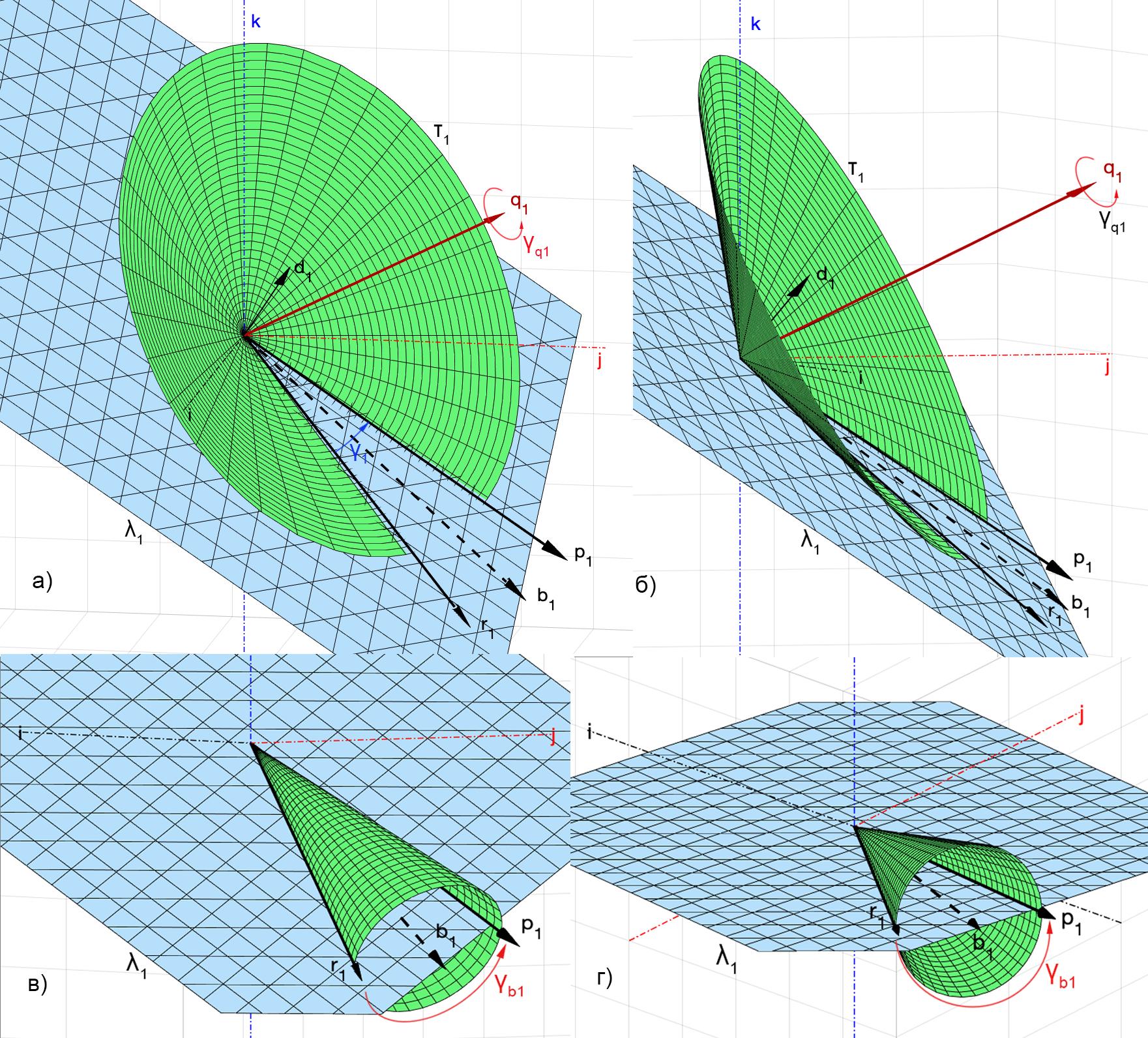 Рис. 4. Поворот r к p вокруг произвольной оси